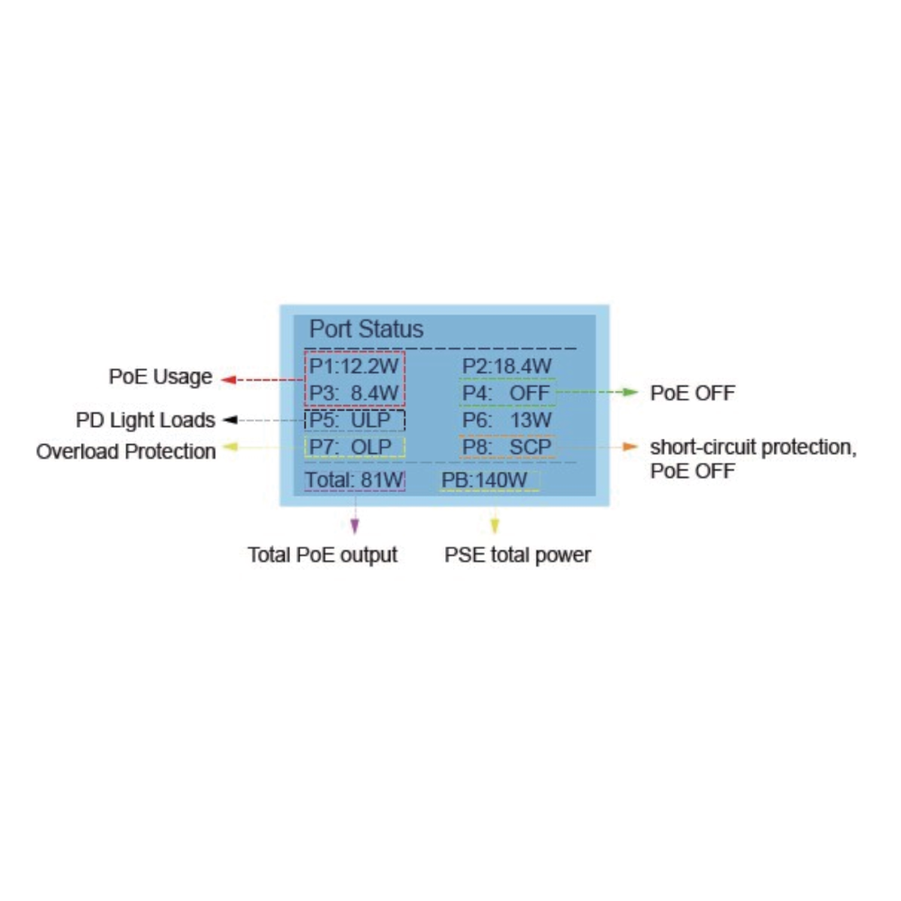 PoES-08130GC+2G